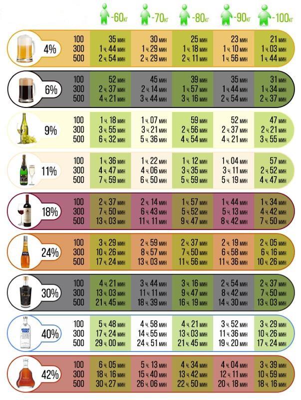 Таблица алкоголя для автомобилистов